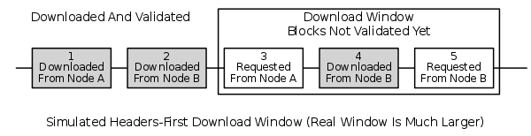 Illustration from new headers-first documentation