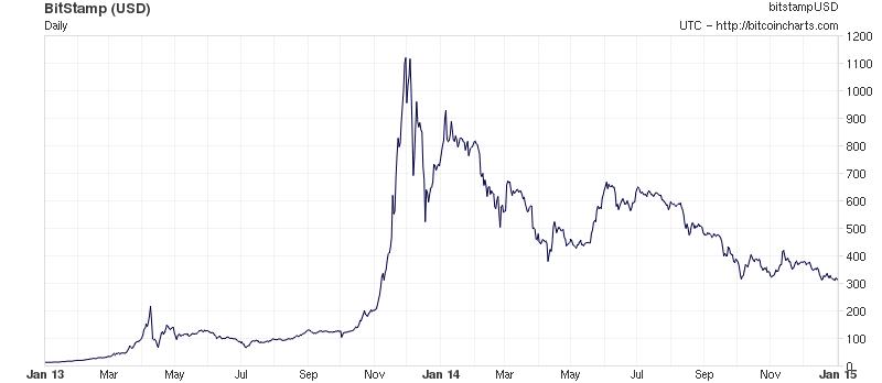 بهای Bitcoin بین سالهای 2013 تا 2015