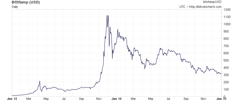 Bitcoin Price Over Time Chart